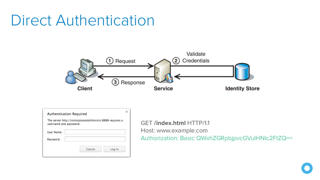 Direct Authentication GET /index.html HTTP/1.1 ...
