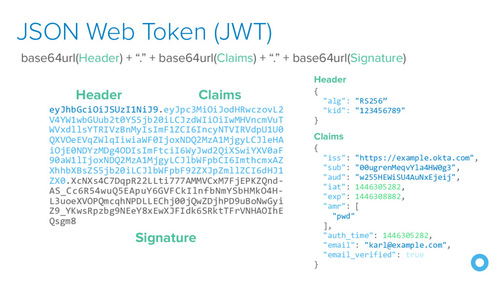 "JSON Web Token (JWT) base64url(Header) + ""."" + ..."