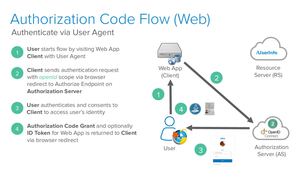 Authorization Code Flow (Web) Authenticate via ...