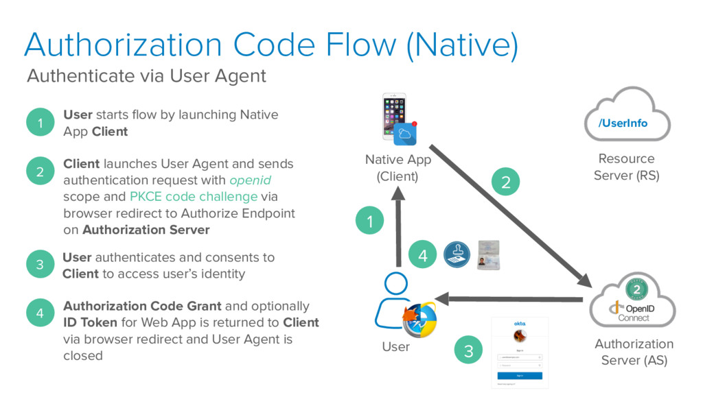 Authorization Code Flow (Native) Authenticate v...