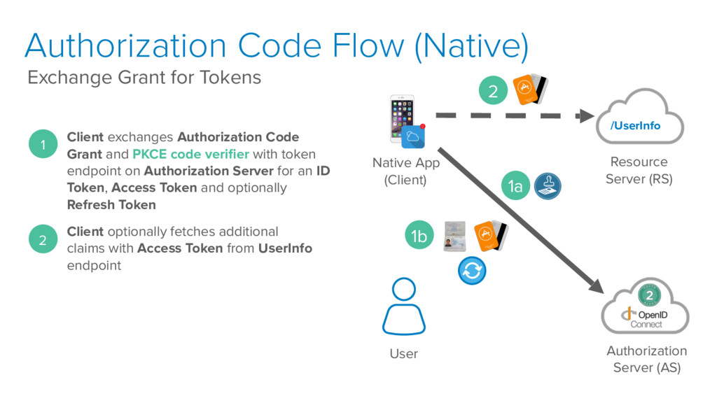 Authorization Code Flow (Native) Exchange Grant...