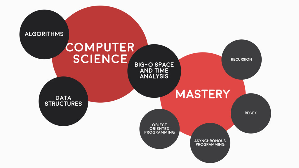 MASTERY Computer science Object oriented progra...