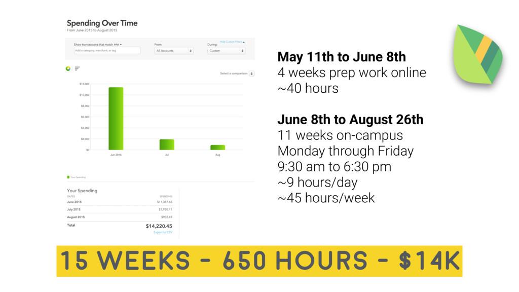 May 11th to June 8th 4 weeks prep work online ~...