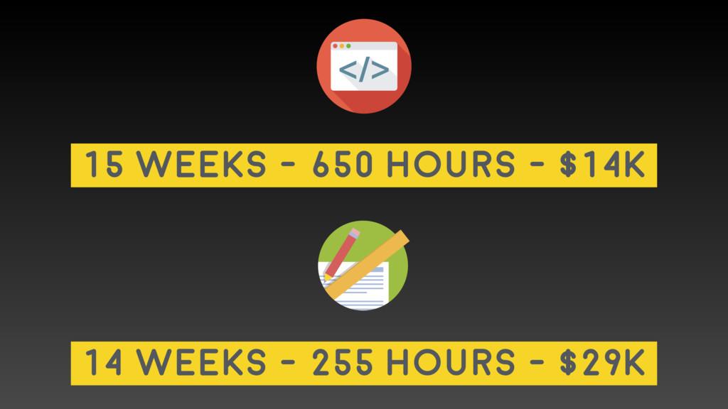 14 weeks - 255 hours - $29K 15 weeks - 650 hour...