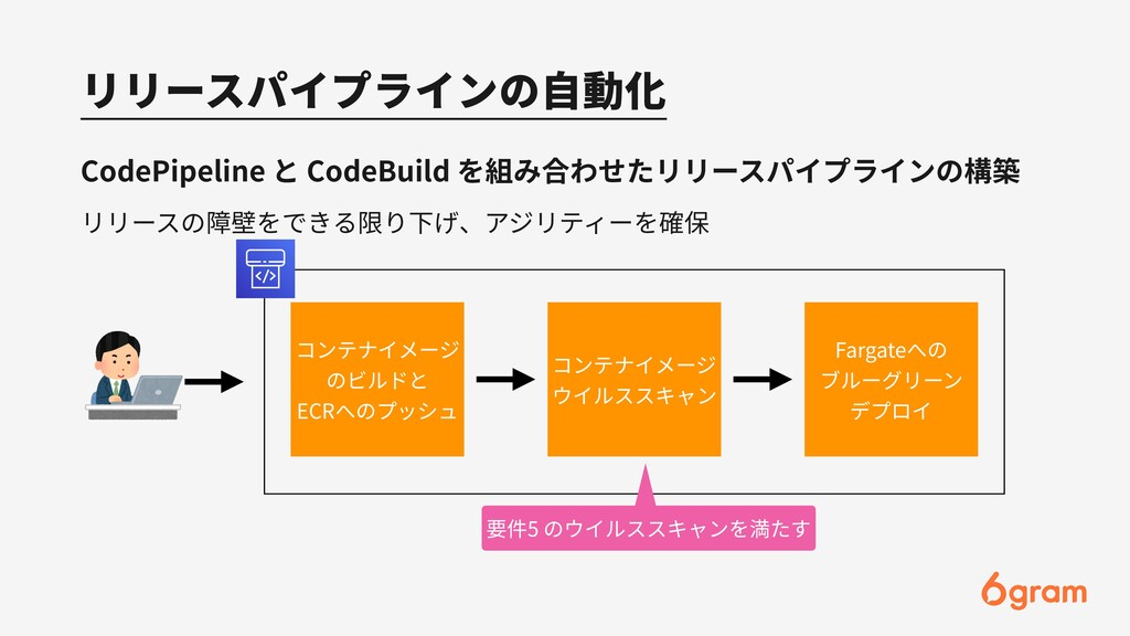 リリースパイプラインの⾃動化 CodePipeline と CodeBuild を組み合わせた...