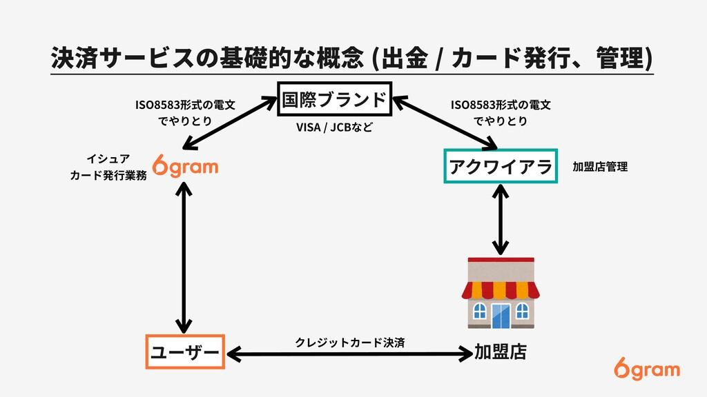 決済サービスの基礎的な概念 (出⾦ / カード発⾏、管理) ユーザー 加盟店 アクワイアラ 国...