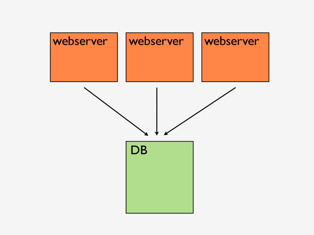webserver webserver webserver DB