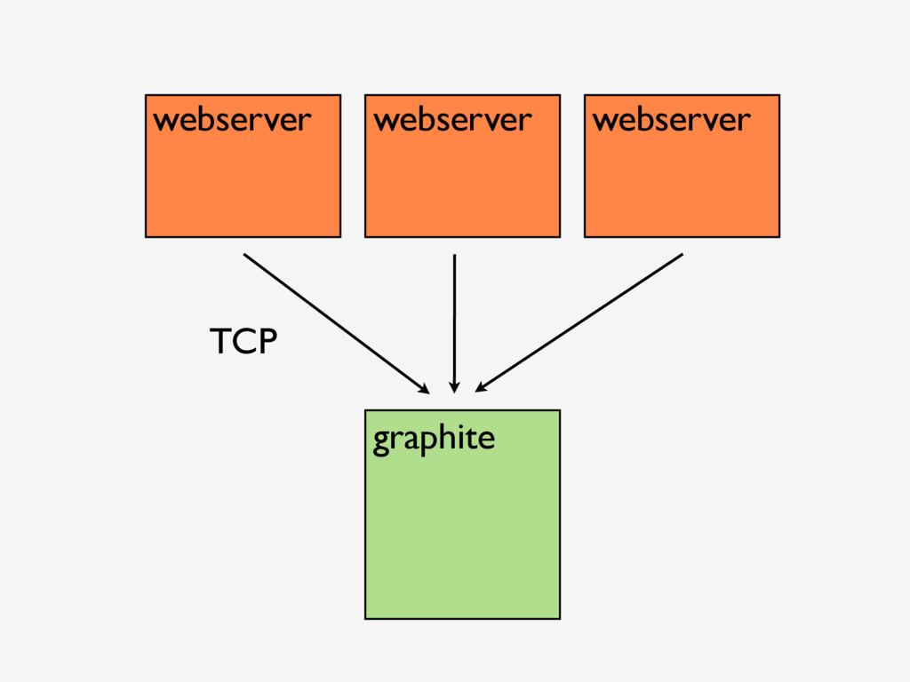 webserver webserver webserver graphite TCP