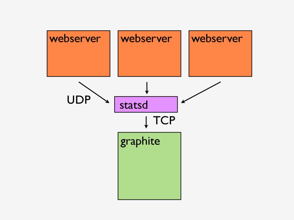 webserver webserver webserver graphite UDP stat...