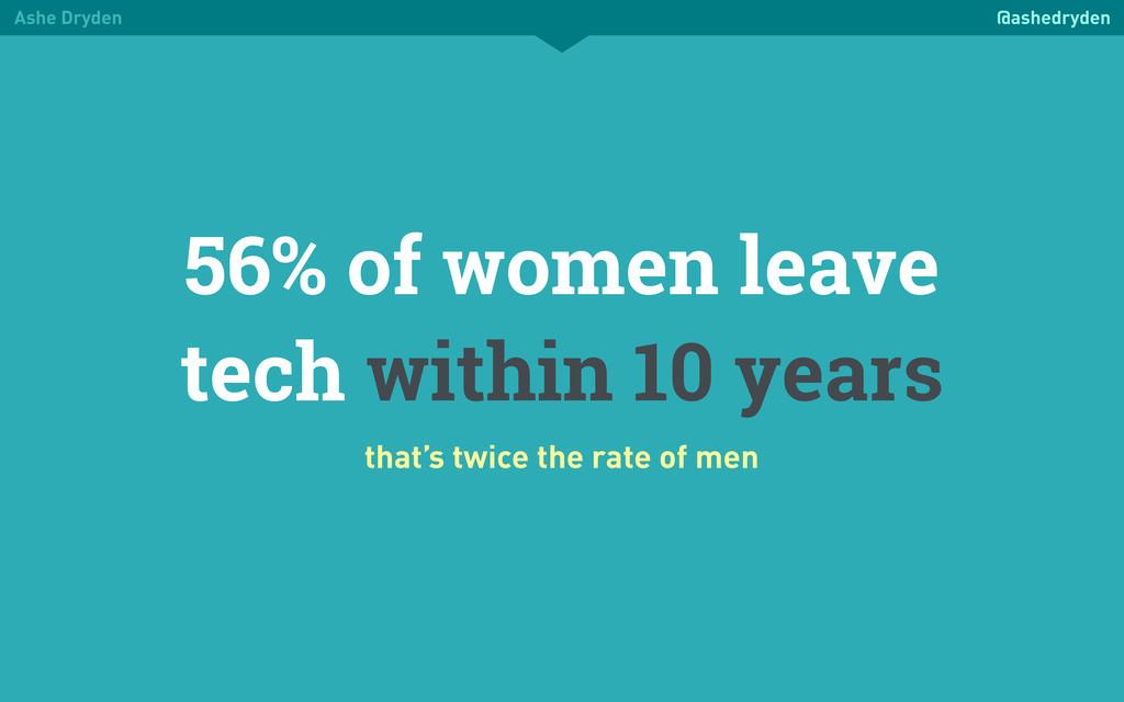 Ashe Dryden @ashedryden 56% of women leave tech...