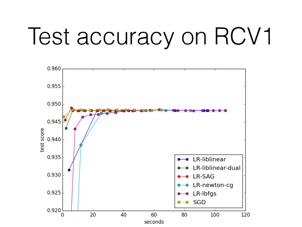 Test accuracy on RCV1
