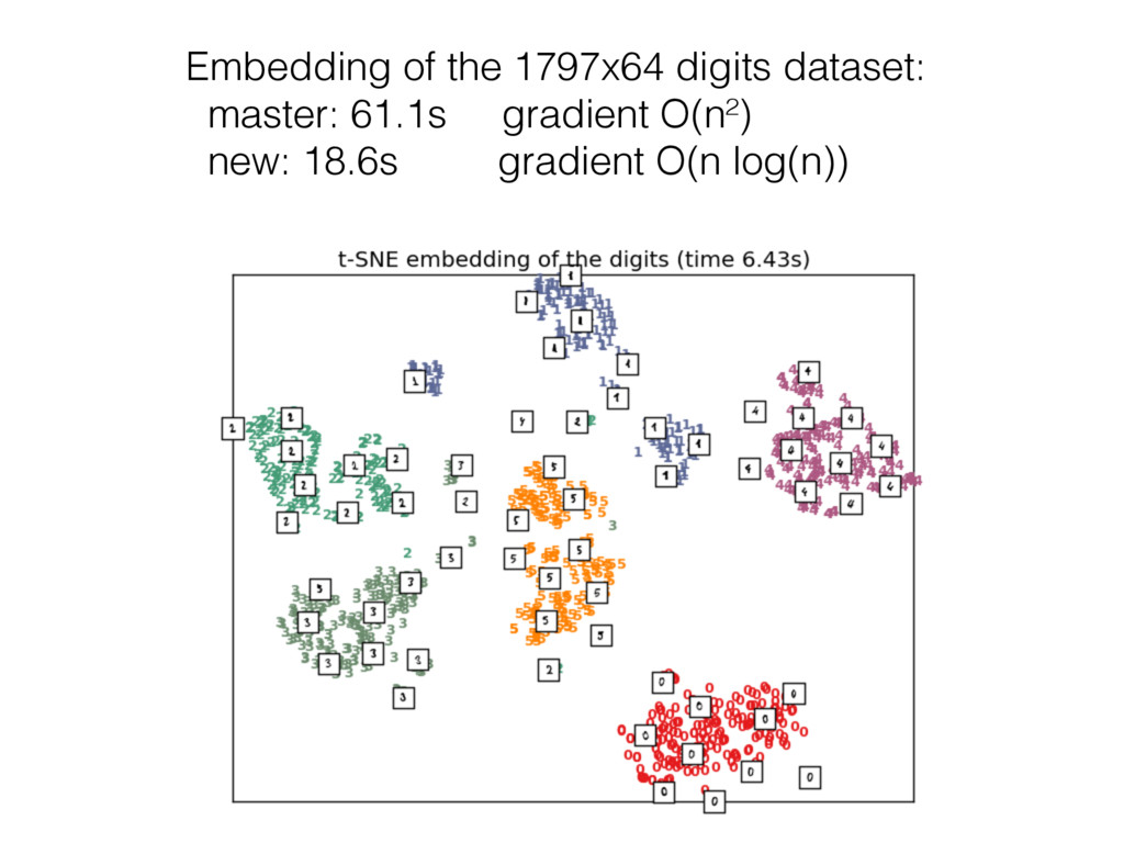 Embedding of the 1797x64 digits dataset: master...