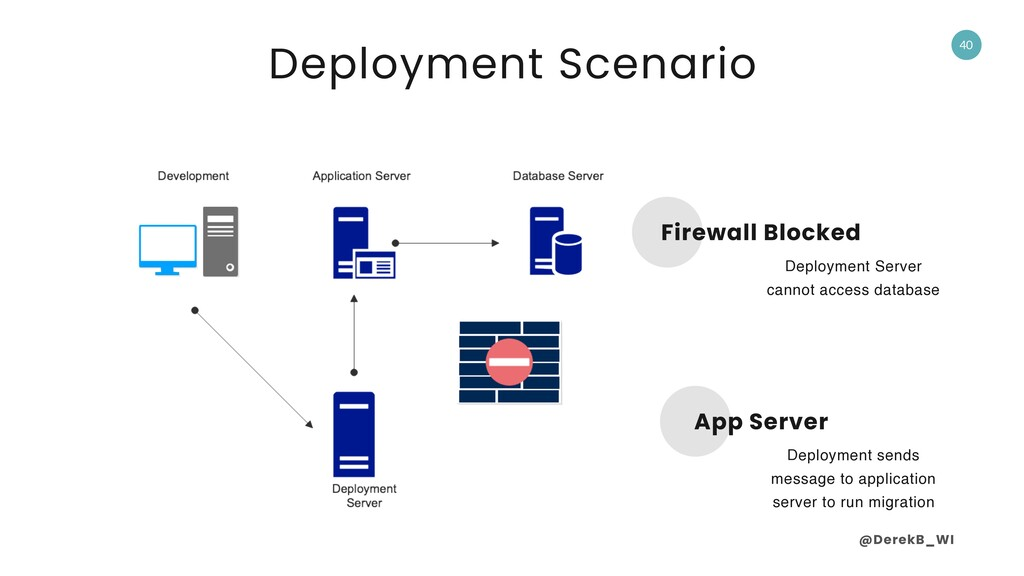 @DerekB_WI 40 Firewall Blocked Deployment Serve...