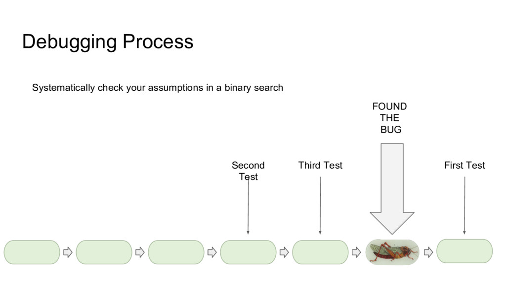 Debugging Process Systematically check your ass...