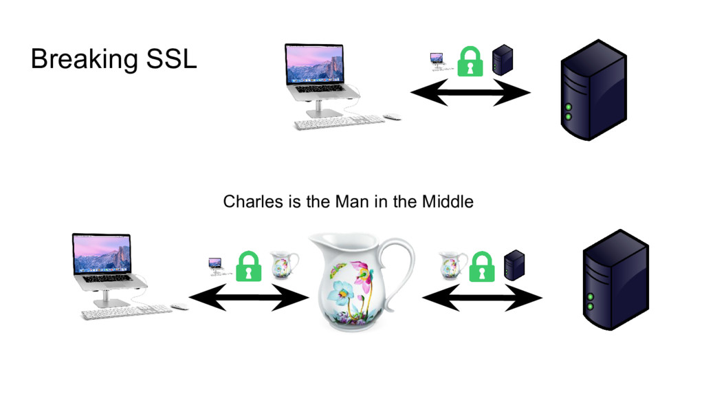 Breaking SSL Charles is the Man in the Middle