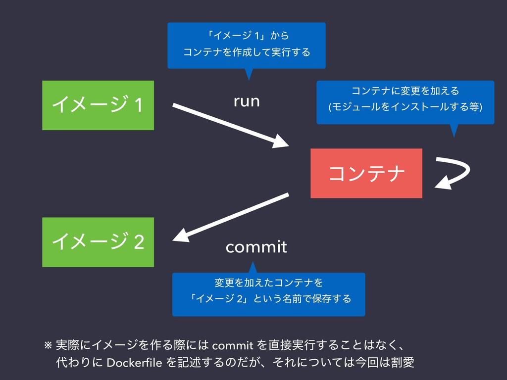 Πϝʔδ 1 ίϯςφ run commit Πϝʔδ 2 ʮΠϝʔδ 1ʯ͔Β ίϯςφΛ࡞...