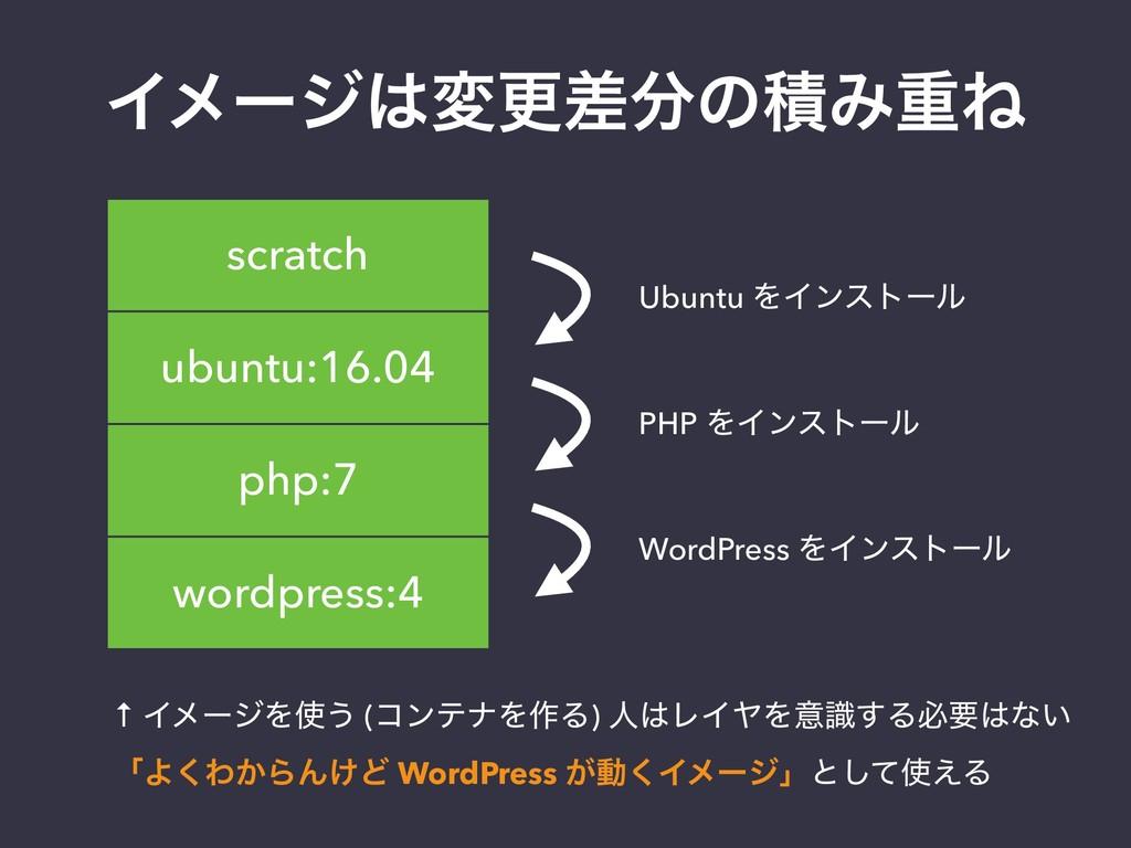 ΠϝʔδมߋࠩͷੵΈॏͶ ubuntu:16.04 php:7 scratch wordp...
