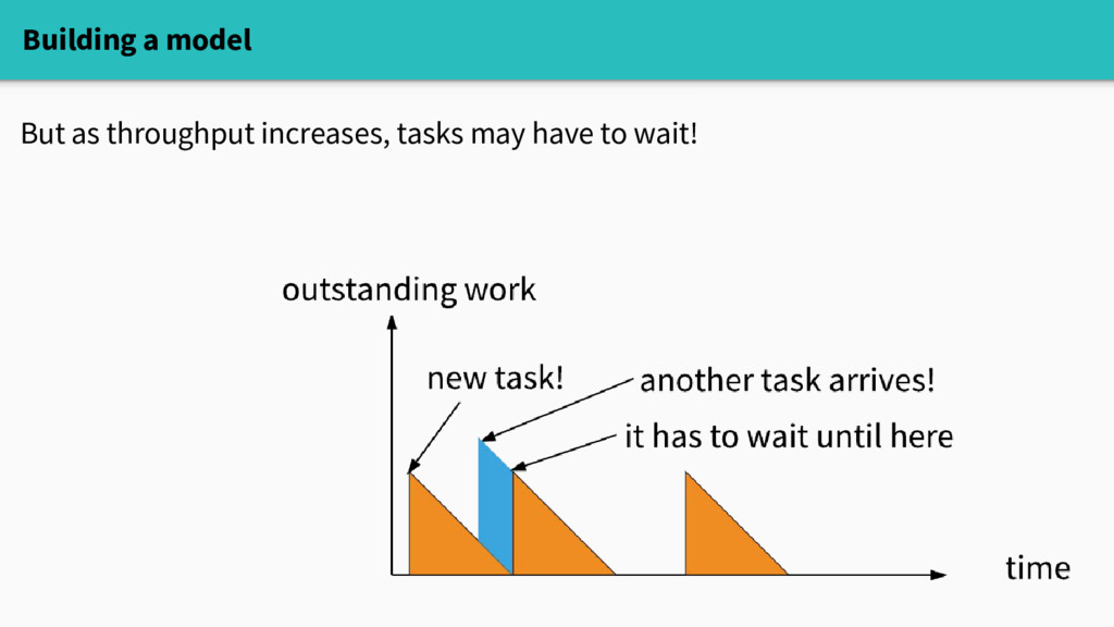 Building a model But as throughput increases, t...