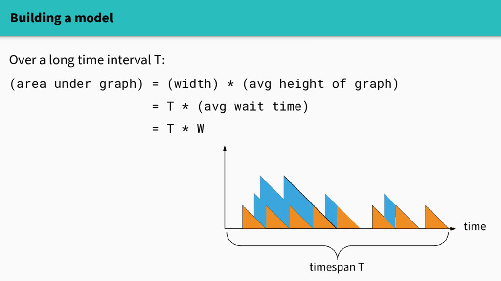 Building a model Over a long time interval T: (...