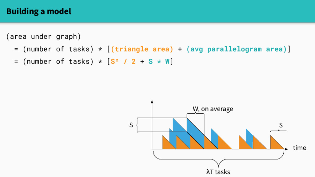 Building a model (area under graph) = (number o...