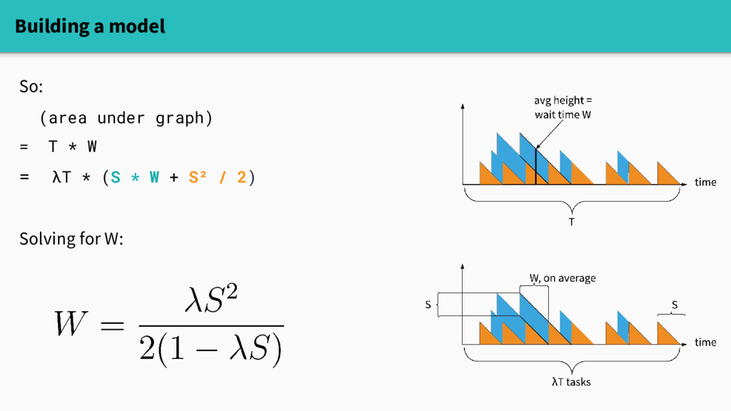 Building a model So: (area under graph) = T * W...