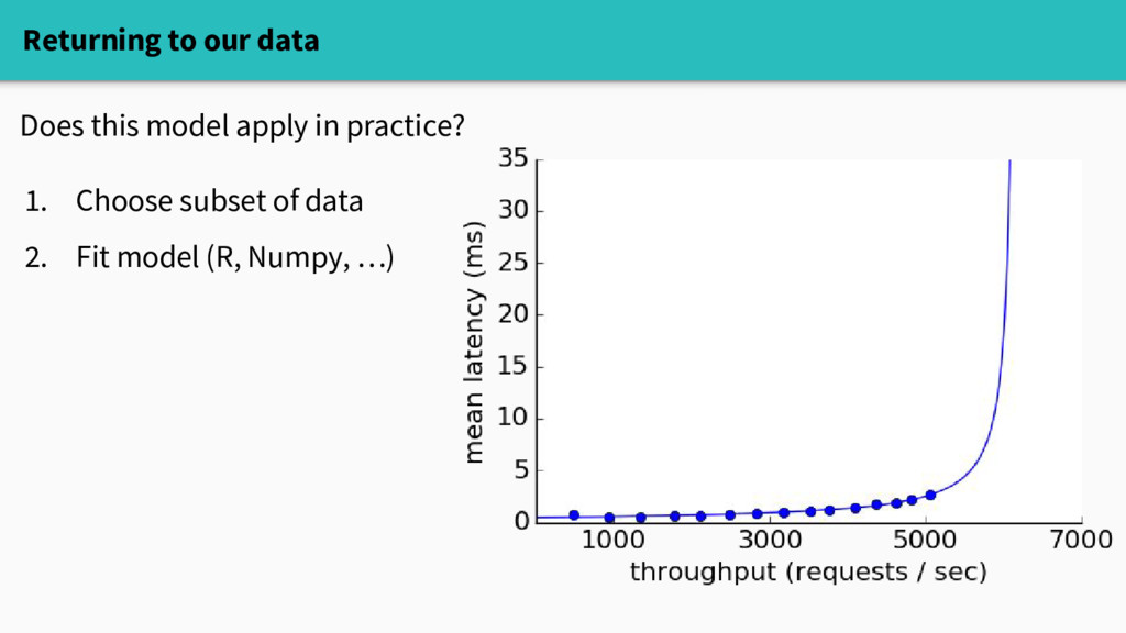 Returning to our data Does this model apply in ...