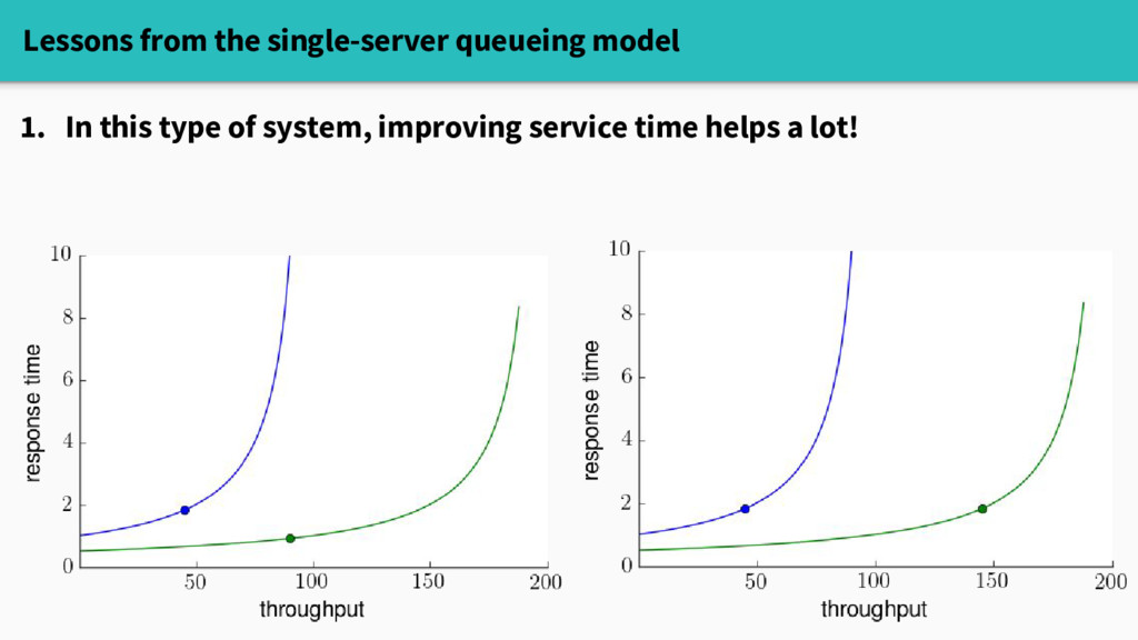 Lessons from the single-server queueing model 1...
