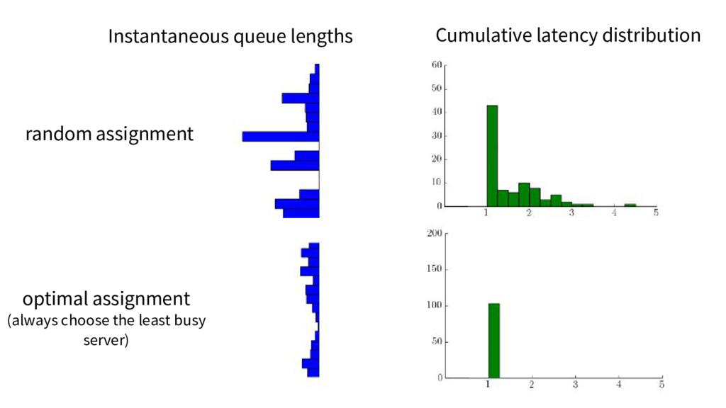 Instantaneous queue lengths Cumulative latency ...