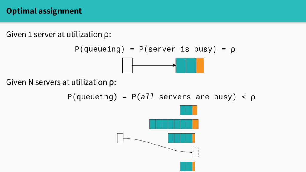 Optimal assignment Given 1 server at utilizatio...