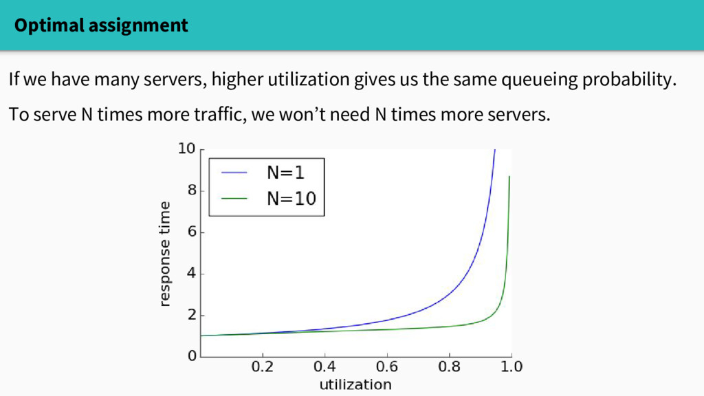 Optimal assignment If we have many servers, hig...