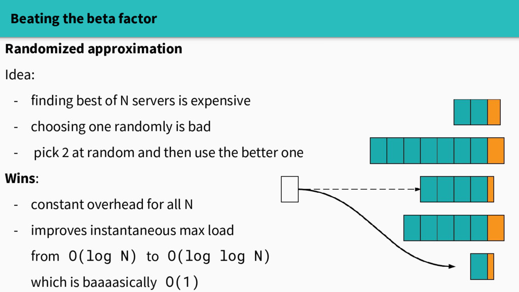 Beating the beta factor Randomized approximatio...