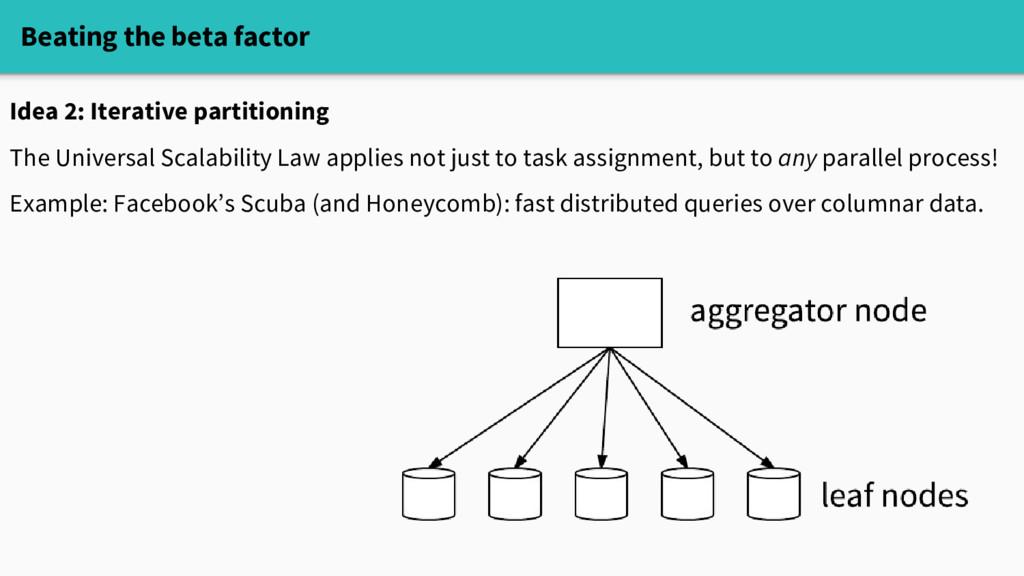 Beating the beta factor Idea 2: Iterative parti...