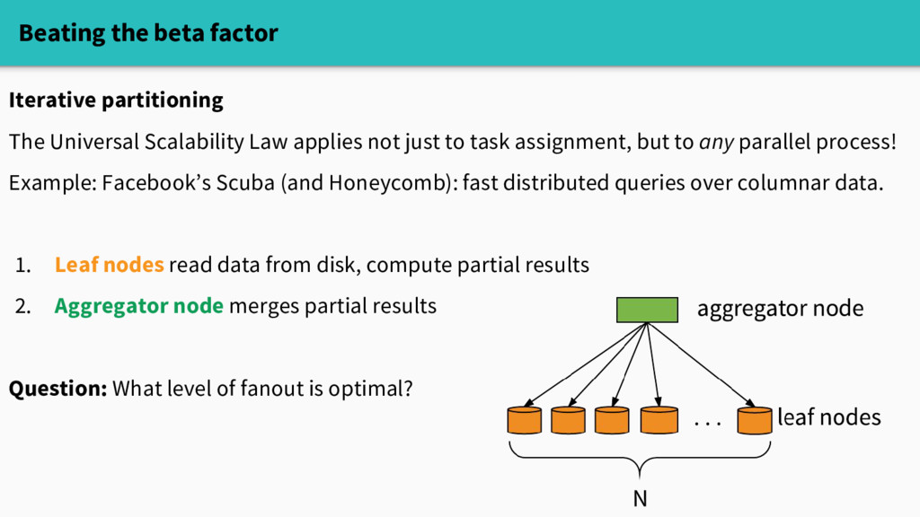 Beating the beta factor Iterative partitioning ...