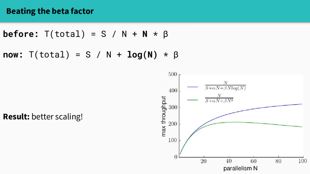 Beating the beta factor before: T(total) = S / ...