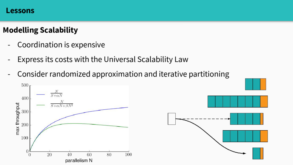 Lessons Modelling Scalability - Coordination is...