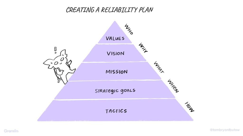@tambryantbutow CREATING A RELIABILITY PLAN