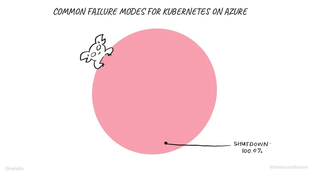 @tambryantbutow COMMON FAILURE MODES FOR KUBERN...