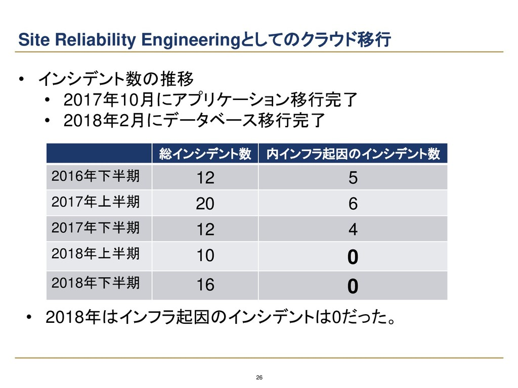 26 Site Reliability Engineeringとしてのクラウド移行 総インシデ...