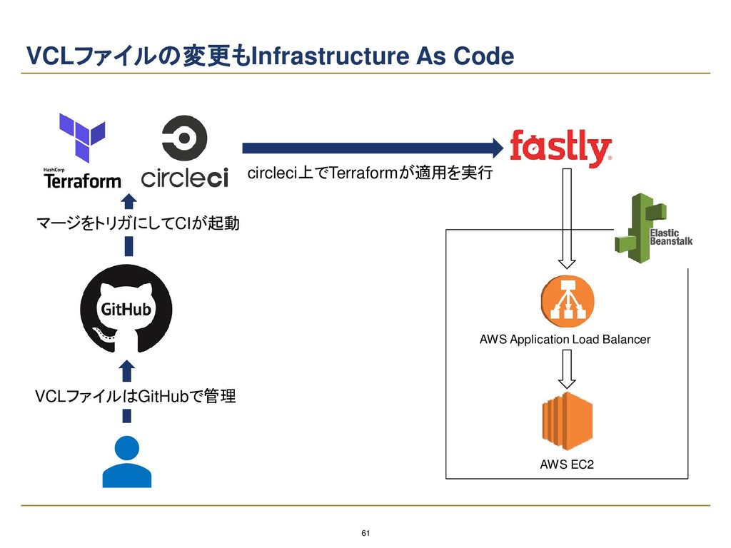 61 VCLファイルの変更もInfrastructure As Code VCLファイルはGi...