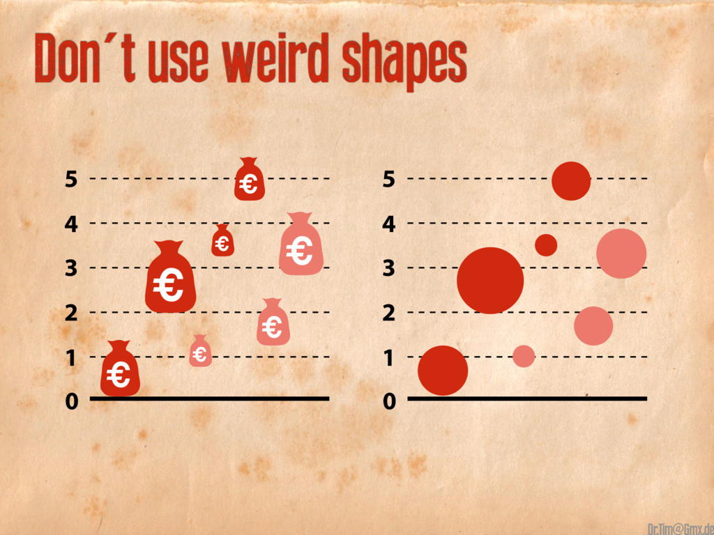 Don't use weird shapes 5 4 3 2 1 0 € € € € € € ...
