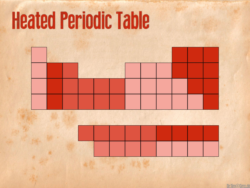 Heated Periodic Table @