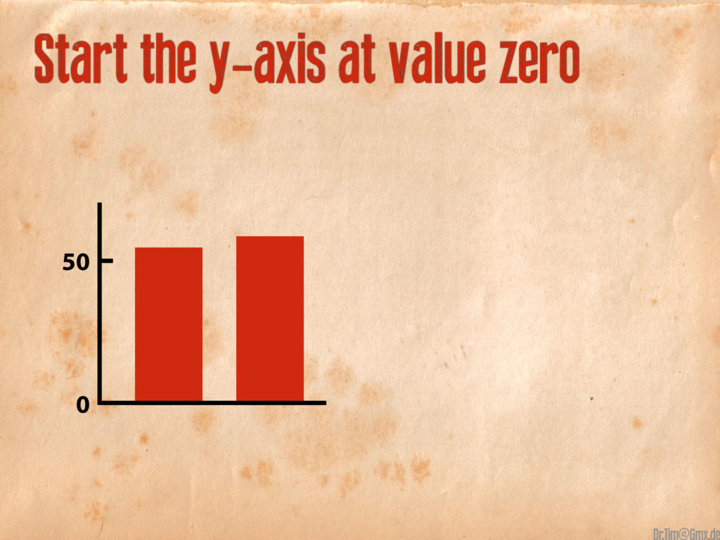 Start the y-axis at value zero 50 0 @