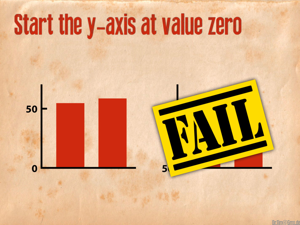 Start the y-axis at value zero 50 0 52 51 50 @
