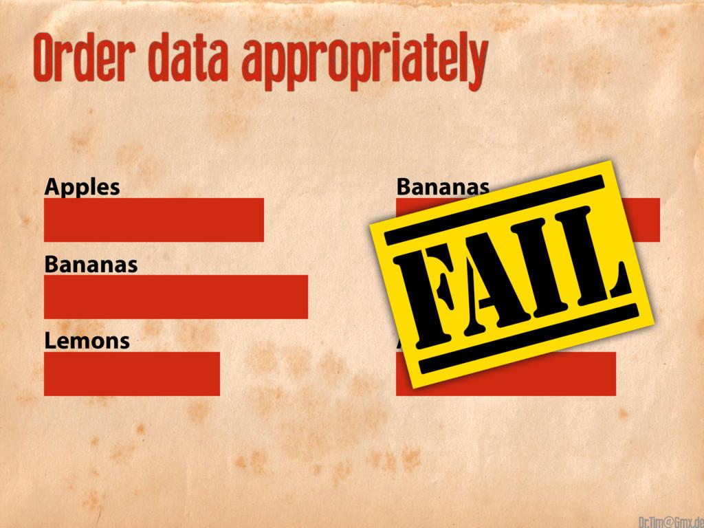 Order data appropriately Apples Bananas Lemons ...