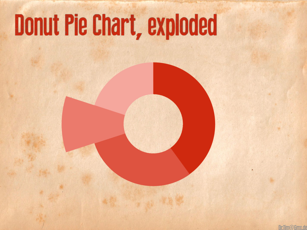 10 40+30+10+20 Donut Pie Chart, exploded @