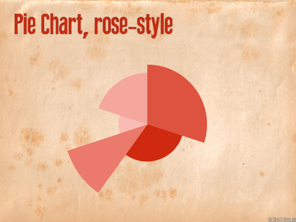 10 + 20 40 30 10 Pie Chart, rose-style @