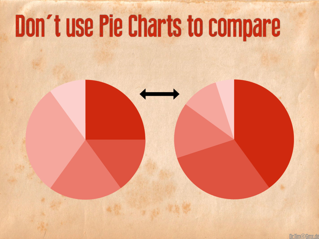 25+15+20+30+1040+30+15+10+5 Don't use Pie Chart...
