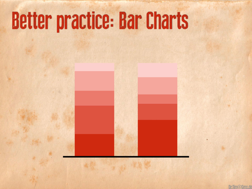 Better practice: Bar Charts @
