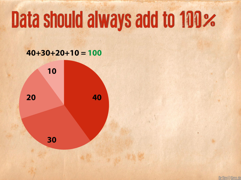 40+30+20+10 Data should always add to 100% 40 3...