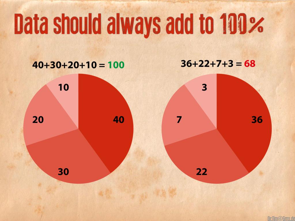 40+30+20+10 40+30+20+10 Data should always add ...